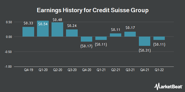 Earnings History for Credit Suisse Group (NYSE:CS)