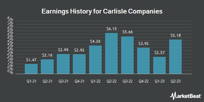 Earnings History for Carlisle Companies (NYSE:CSL)