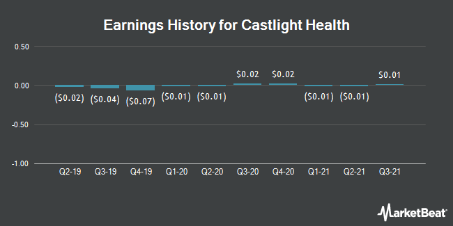 Earnings History for Castlight Health (NYSE:CSLT)