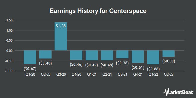 Earnings History for Investors Real Estate Trust (NYSE:CSR)