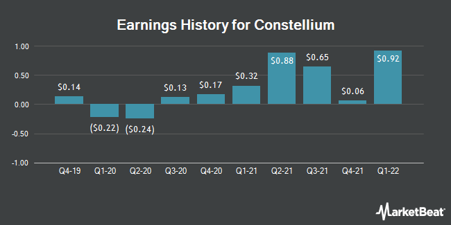 Earnings History for Constellium (NYSE:CSTM)
