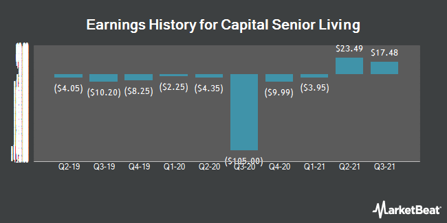 Earnings History for Capital Senior Living (NYSE:CSU)