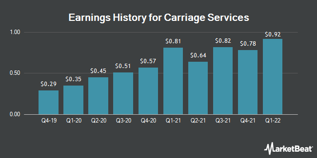 Earnings History for Carriage Services (NYSE:CSV)