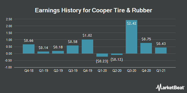 Earnings History for Cooper Tire & Rubber (NYSE:CTB)