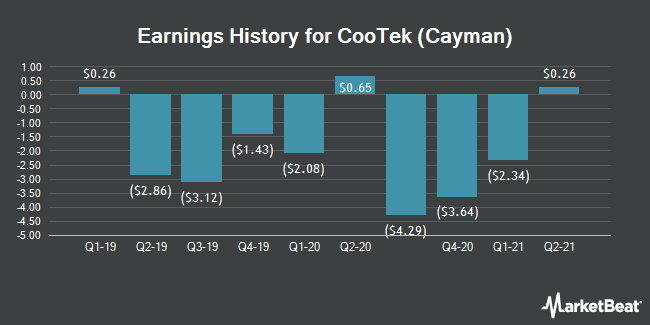 Earnings History for CooTek (Cayman) (NYSE:CTK)