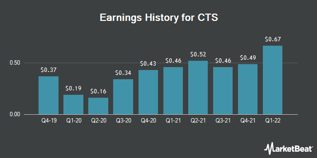 Earnings History for CTS (NYSE:CTS)