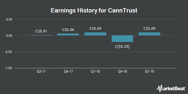 Earnings History for CannTrust (NYSE:CTST)