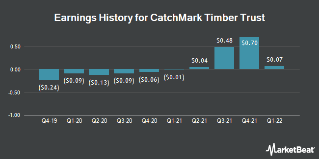 Earnings History for Catchmark Timber Trust (NYSE:CTT)