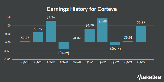 Earnings History for Corteva (NYSE:CTVA)