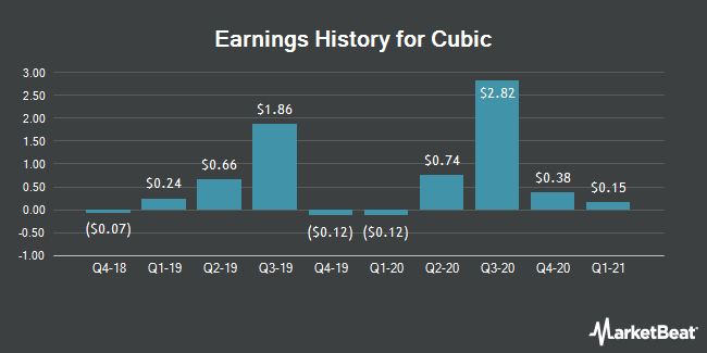 Earnings History for Cubic (NYSE:CUB)