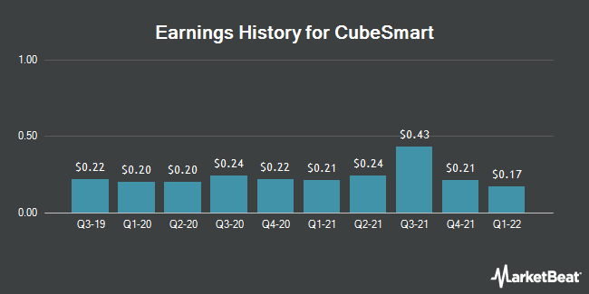 Earnings History for CubeSmart (NYSE:CUBE)