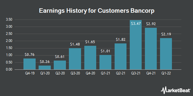 Earnings History for Customers Bancorp (NYSE:CUBI)
