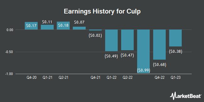 Earnings History for Culp (NYSE:CULP)