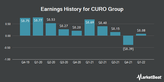 Earnings History for CURO Group (NYSE:CURO)
