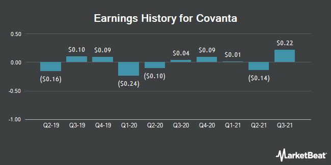 Earnings History for Covanta (NYSE:CVA)