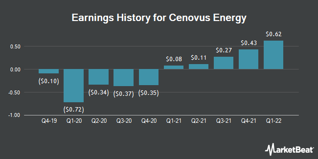 Earnings History for Cenovus Energy (NYSE:CVE)