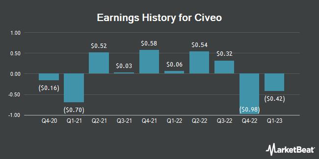 Earnings History for Civeo (NYSE:CVEO)