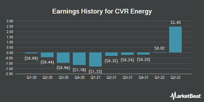 Earnings History for CVR Energy (NYSE:CVI)