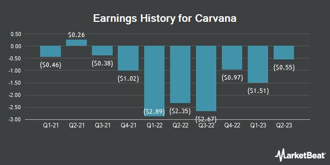 Earnings History for Carvana (NYSE:CVNA)