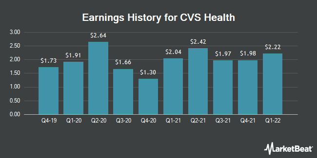 Earnings History for CVS Health (NYSE:CVS)