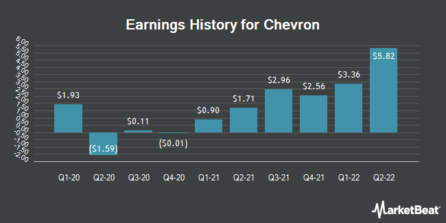 Earnings History for Chevron (NYSE:CVX)