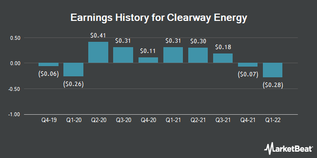 Earnings History for Clearway Energy (NYSE:CWEN)