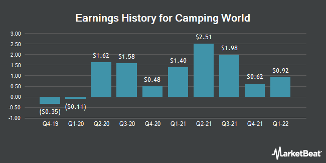 Earnings History for Camping World (NYSE:CWH)