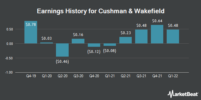 Earnings History for Cushman & Wakefield (NYSE:CWK)