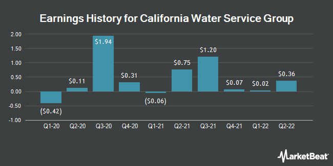 Earnings History for California Water Service Group (NYSE:CWT)