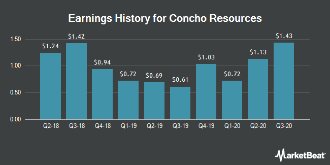 Earnings History for Concho Resources (NYSE:CXO)