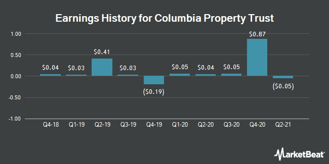 Earnings History for Columbia Property Trust (NYSE:CXP)