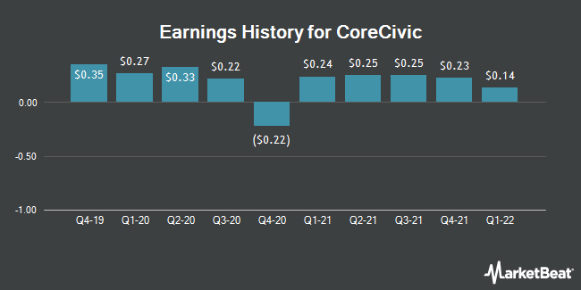 Earnings History for Corecivic (NYSE:CXW)