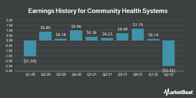 Earnings History for Community Health Systems (NYSE:CYH)