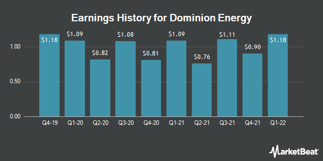 Earnings History for Dominion Energy (NYSE:D)