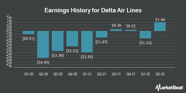 Earnings History for Delta Air Lines (NYSE:DAL)