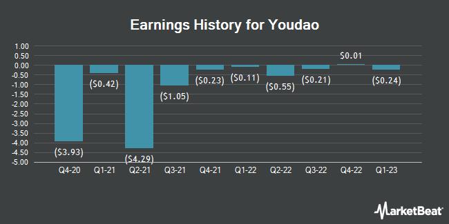 Earnings History for Youdao (NYSE:DAO)