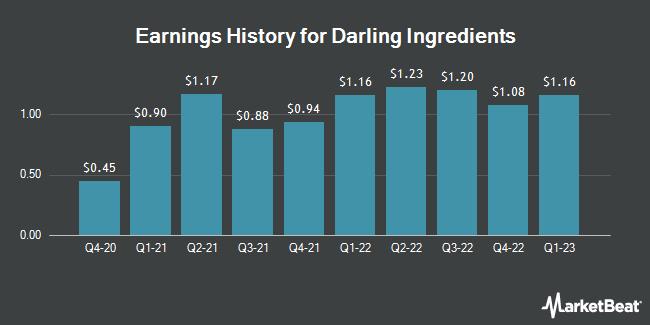 Earnings History for Darling Ingredients (NYSE:DAR)