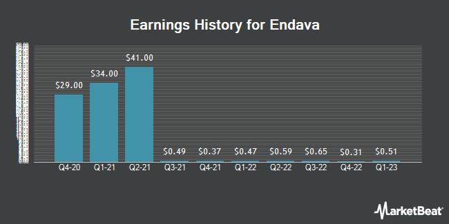 Earnings History for Endava (NYSE:DAVA)