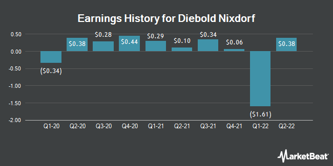 Earnings History for Diebold Nixdorf (NYSE:DBD)