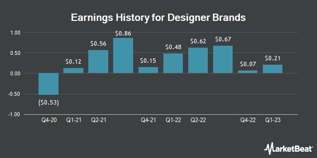 Earnings History for Designer Brands (NYSE:DBI)