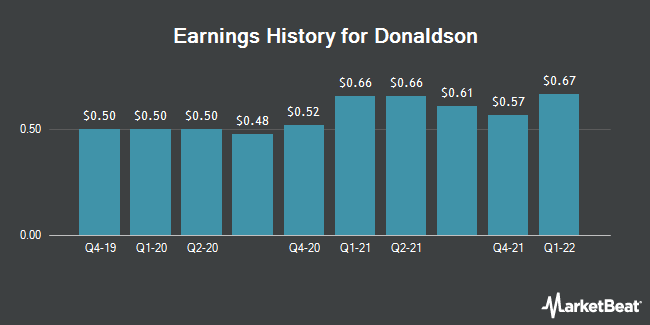 Earnings History for Donaldson (NYSE:DCI)