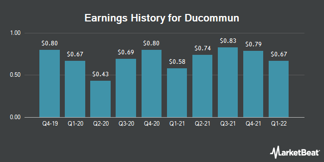 Earnings History for Ducommun (NYSE:DCO)