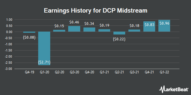 Earnings History for DCP Midstream (NYSE:DCP)