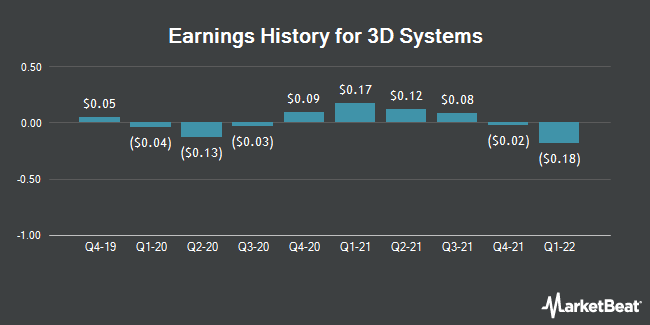 Earnings History for 3D Systems (NYSE:DDD)