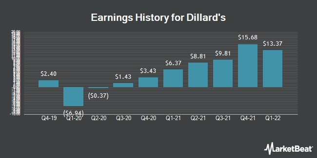 Earnings History for Dillard`s (NYSE:DDS)