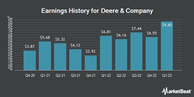 Earnings History for Deere & Company (NYSE:DE)