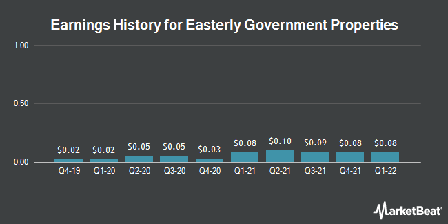 Earnings History for Easterly Government Properties (NYSE:DEA)