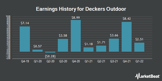 Earnings History for Deckers Outdoor (NYSE:DECK)