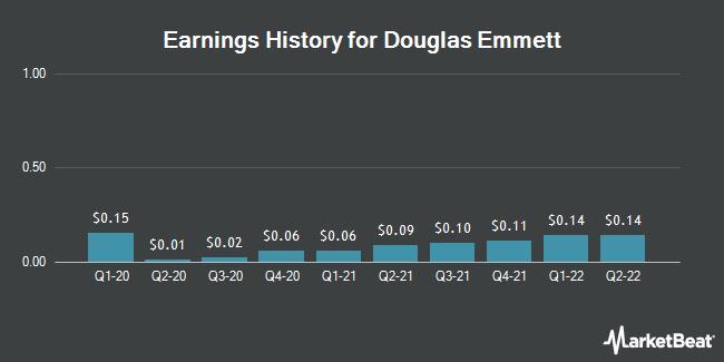 Earnings History for Douglas Emmett (NYSE:DEI)