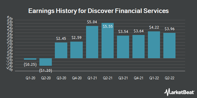 Earnings History for Discover Financial Services (NYSE:DFS)